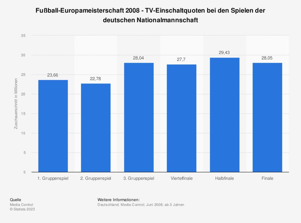 Statistik: Fußball-Europameisterschaft 2008 - TV-Einschaltquoten bei den Spielen der deutschen Nationalmannschaft   Statista