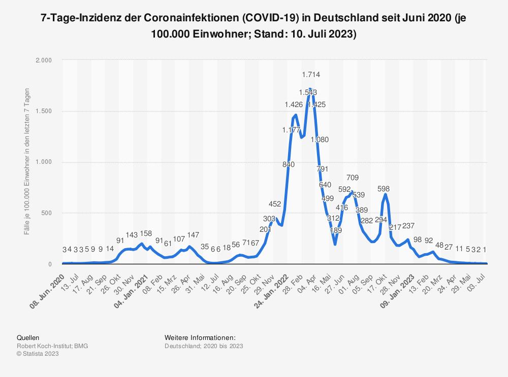 Statistik: 7-Tage-Inzidenz der Coronainfektionen (COVID-19) in Deutschland seit Juni 2020 (je 100.000 Einwohner; Stand: 22. Februar 2021) | Statista