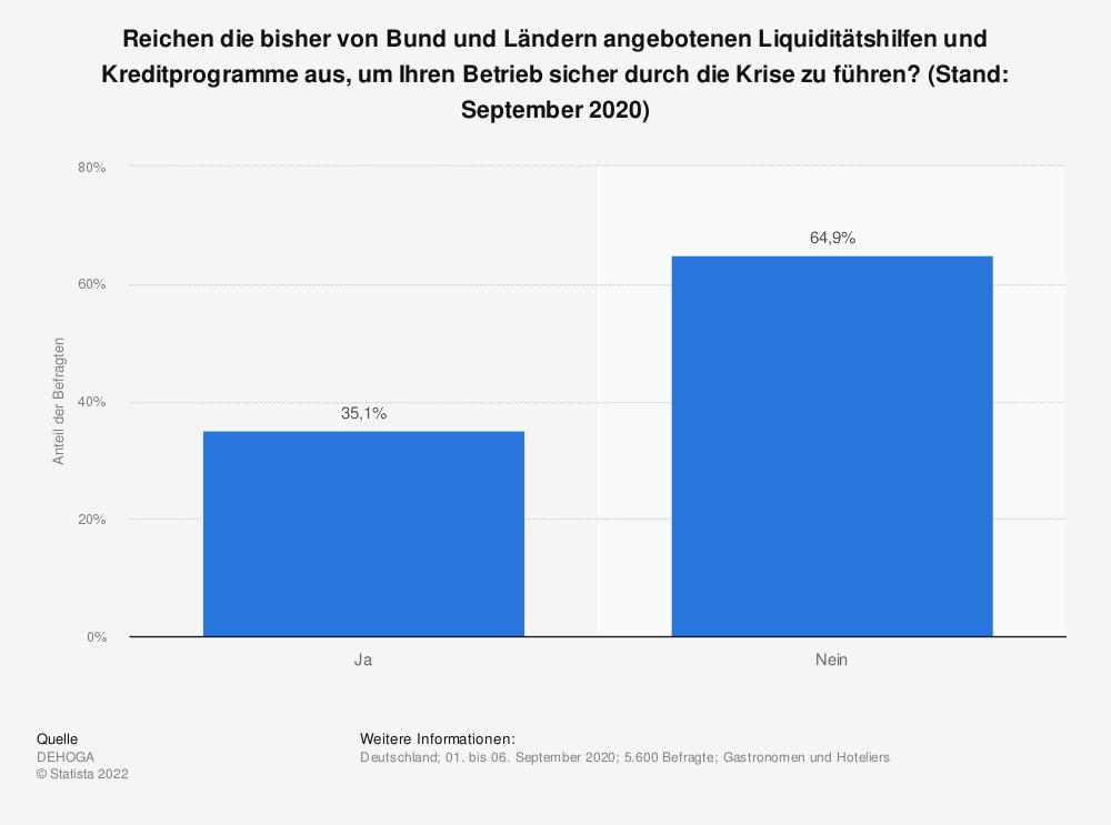 Statistik: Reichen die bisher von Bund und Ländern angebotenen Liquiditätshilfen und Kreditprogramme aus, um Ihren Betrieb sicher durch die Krise zu führen? (Stand: September 2020)   Statista