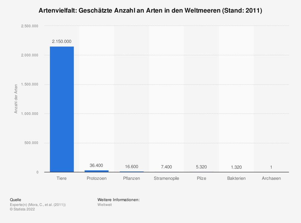 Statistik: Artenvielfalt: Geschätzte Anzahl an Arten in den Weltmeeren (Stand: 2011) | Statista