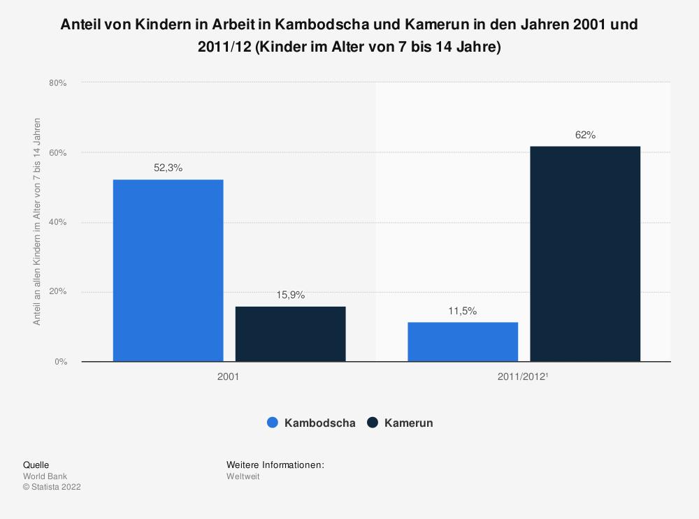 Statistik: Anteil von Kindern in Arbeit in Kambodscha und Kamerun in den Jahren 2001 und 2011/12 (Kinder im Alter von 7 bis 14 Jahre) | Statista
