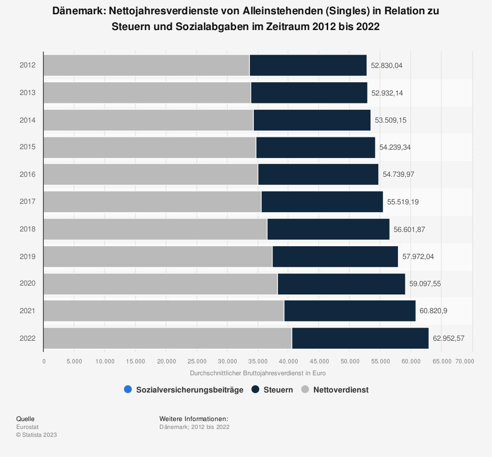 Statistik: Dänemark: Nettojahresverdienste von Alleinstehenden (Singles) in Relation zu Steuern und Sozialabgaben im Zeitraum 2009 bis 2019 | Statista