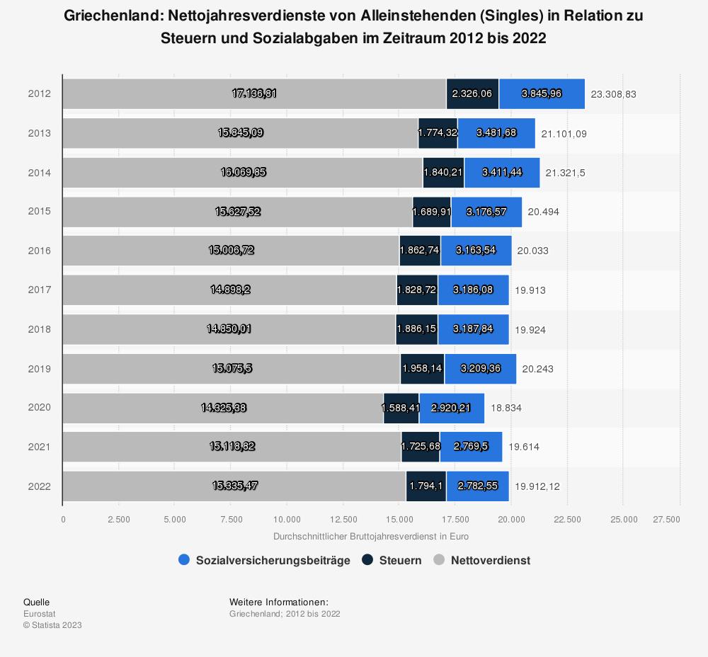 Statistik: Griechenland: Nettojahresverdienste von Alleinstehenden (Singles) in Relation zu Steuern und Sozialabgaben im Zeitraum 2009 bis 2019 | Statista