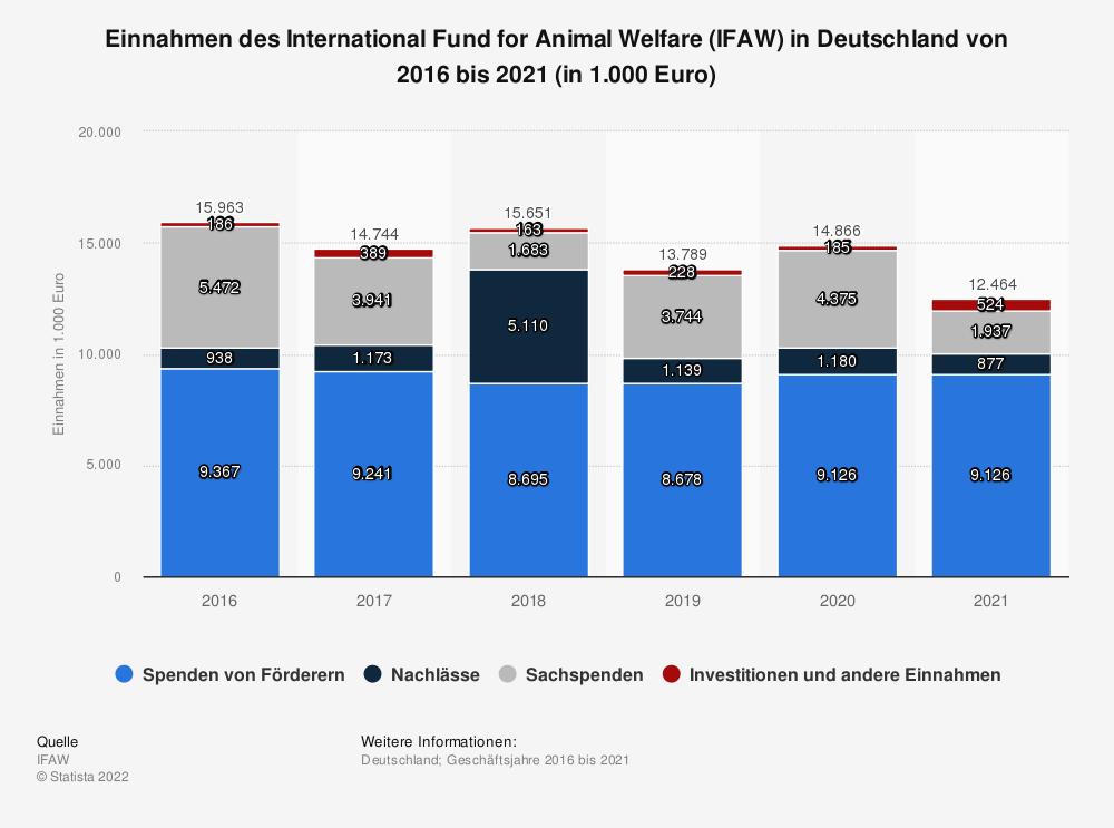 Statistik: Einnahmen des International Fund for Animal Welfare (IFAW) in Deutschland von 2015 bis 2019 (in 1.000 Euro) | Statista