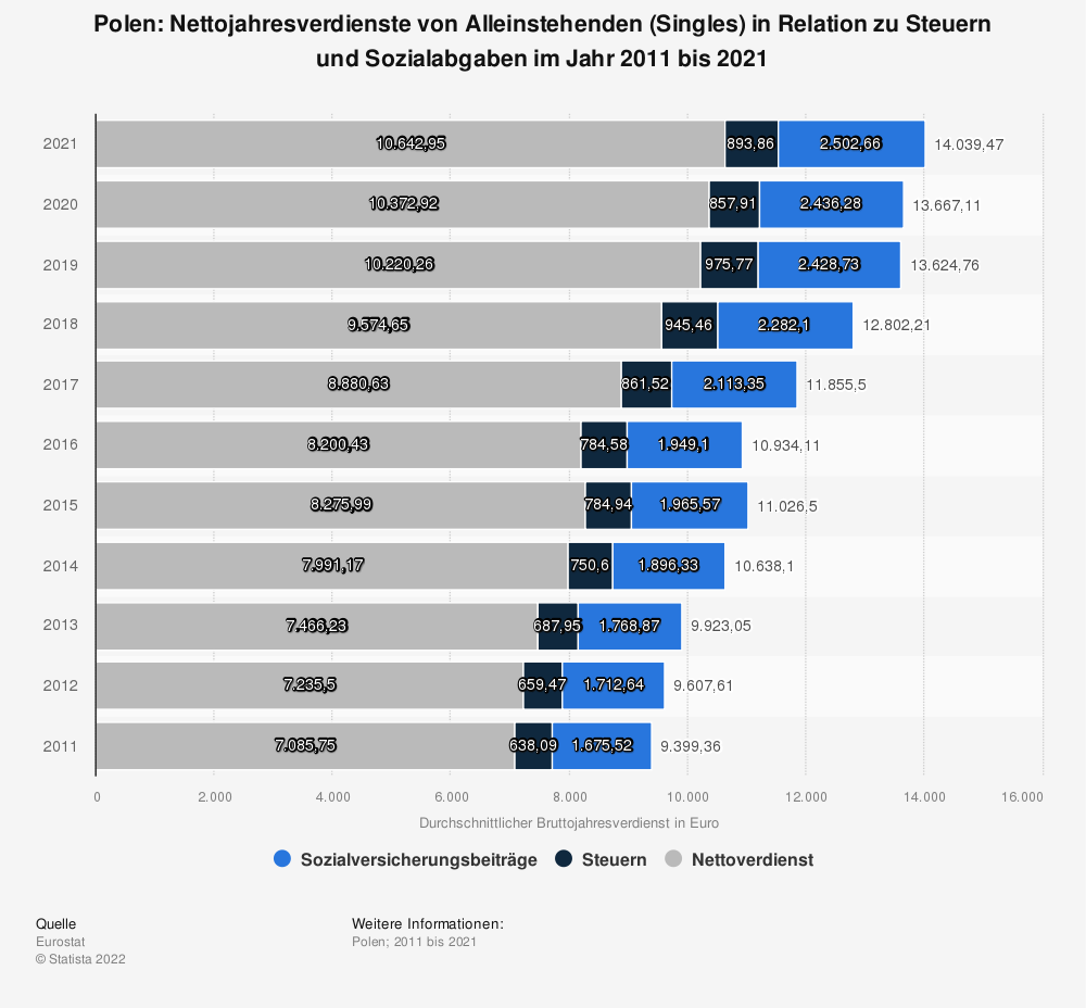 Statistik: Polen: Nettojahresverdienste von Alleinstehenden (Singles) in Relation zu Steuern und Sozialabgaben im Jahr 2009 bis 2019   Statista