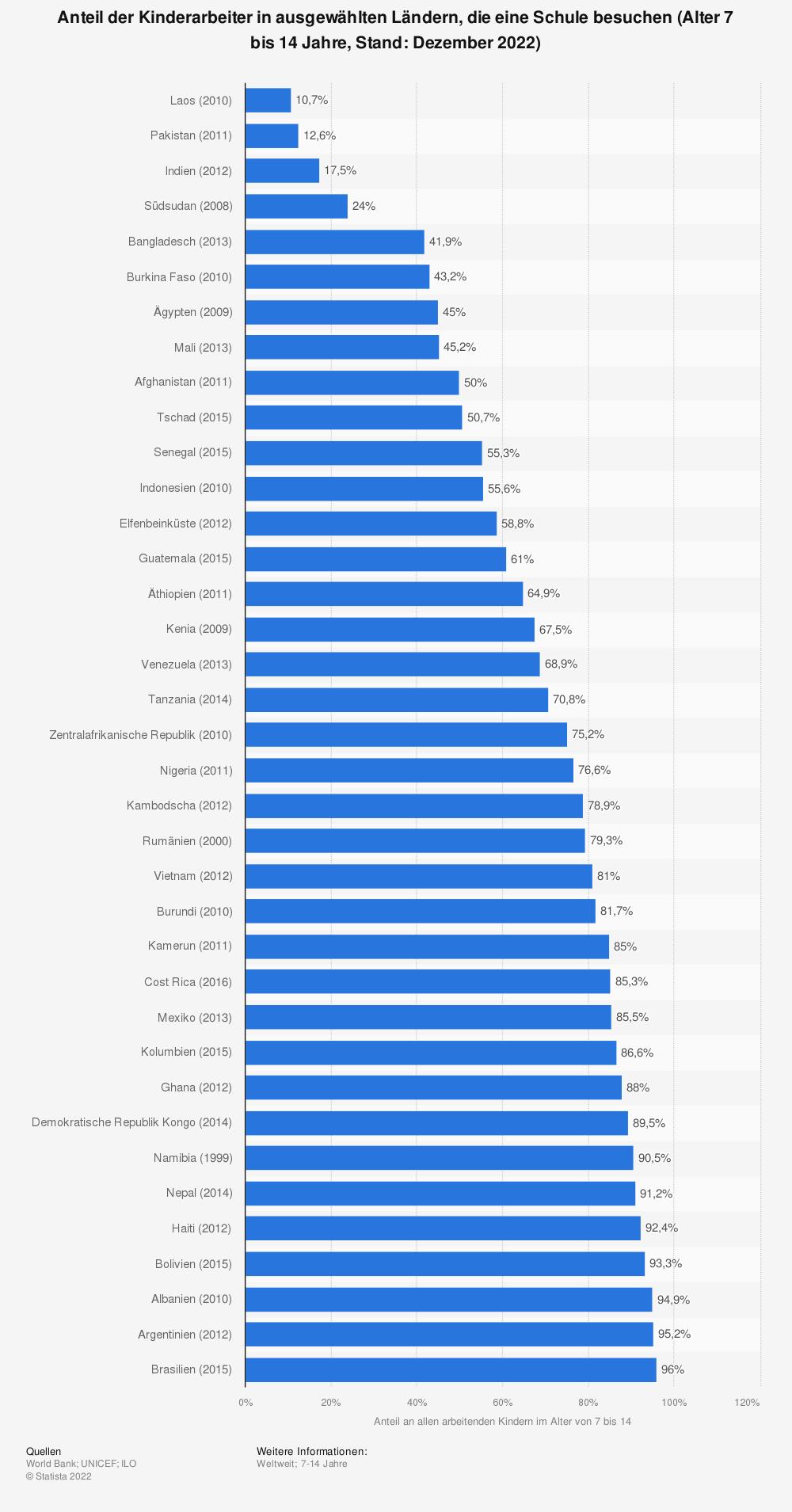 Statistik: Anteil der Kinder in Arbeit in ausgewählten Ländern, die eine Schule besuchen (Alter 7 bis 14, Stand: 2020)   Statista