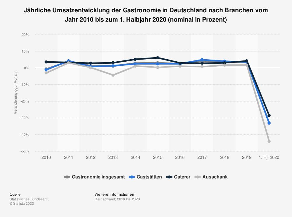 Statistik: Jährliche Umsatzentwicklung der Gastronomie in Deutschland nach Branchen vom Jahr 2010 bis zum 1. Halbjahr 2020 (nominal in Prozent) | Statista