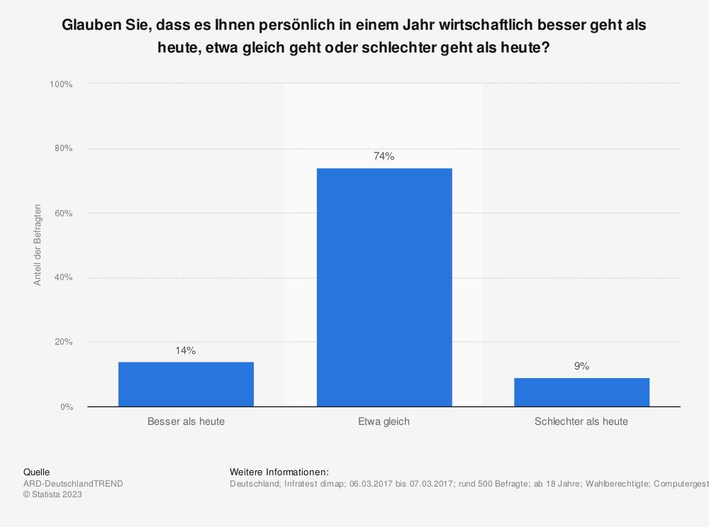 Statistik: Glauben Sie, dass es Ihnen persönlich in einem Jahr wirtschaftlich besser geht als heute, etwa gleich geht oder schlechter geht als heute?   Statista