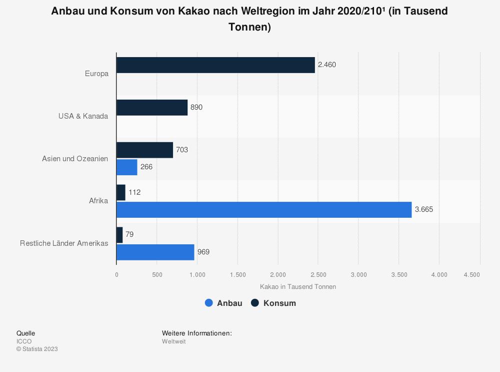 Statistik: Anbau und Konsum von Kakao nach Weltregion (Stand 2020¹, in Tausend Tonnen) | Statista
