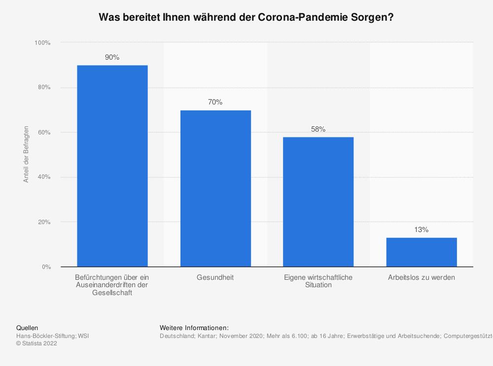 Statistik: Was bereitet Ihnen während der Corona-Pandemie Sorgen?   Statista