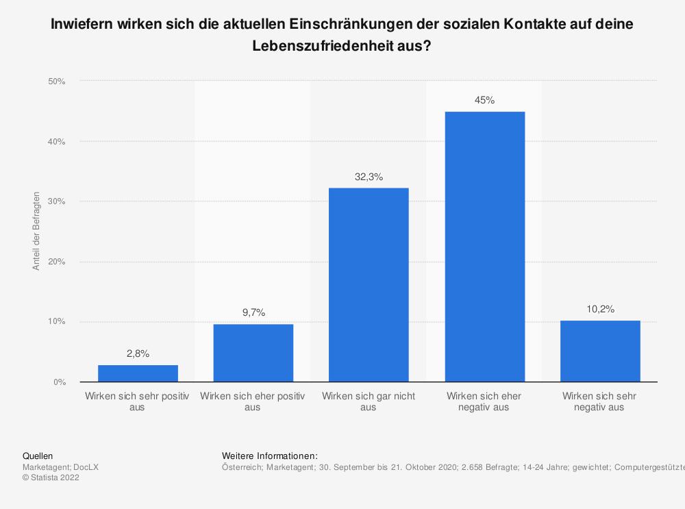 Statistik: Inwiefern wirken sich die aktuellen Einschränkungen der sozialen Kontakte auf deine Lebenszufriedenheit aus?   Statista