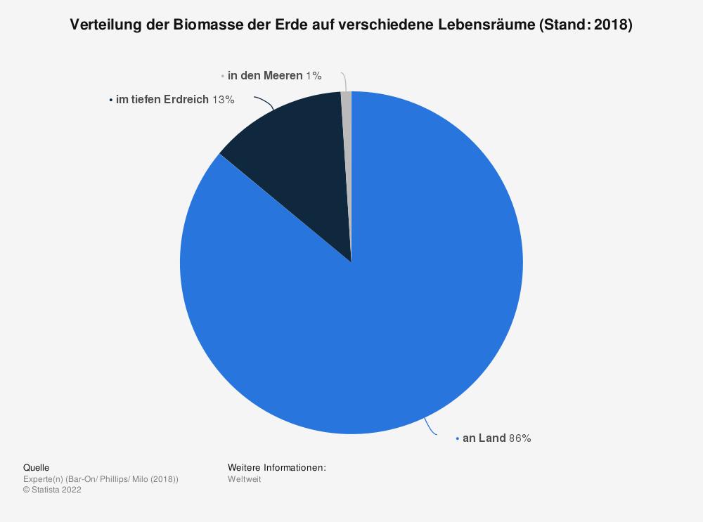 Statistik: Verteilung der Biomasse der Erde auf verschiedene Lebensräume (Stand: 2018) | Statista