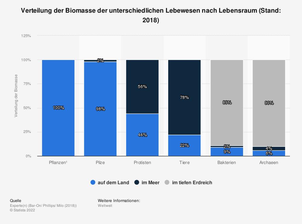 Statistik: Verteilung der Biomasse der unterschiedlichen Lebewesen nach Lebensraum (Stand: 2018) | Statista