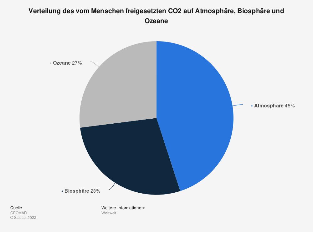 Statistik: Verteilung des vom Menschen freigesetzten CO2 auf Atmosphäre, Biosphäre und Ozeane | Statista