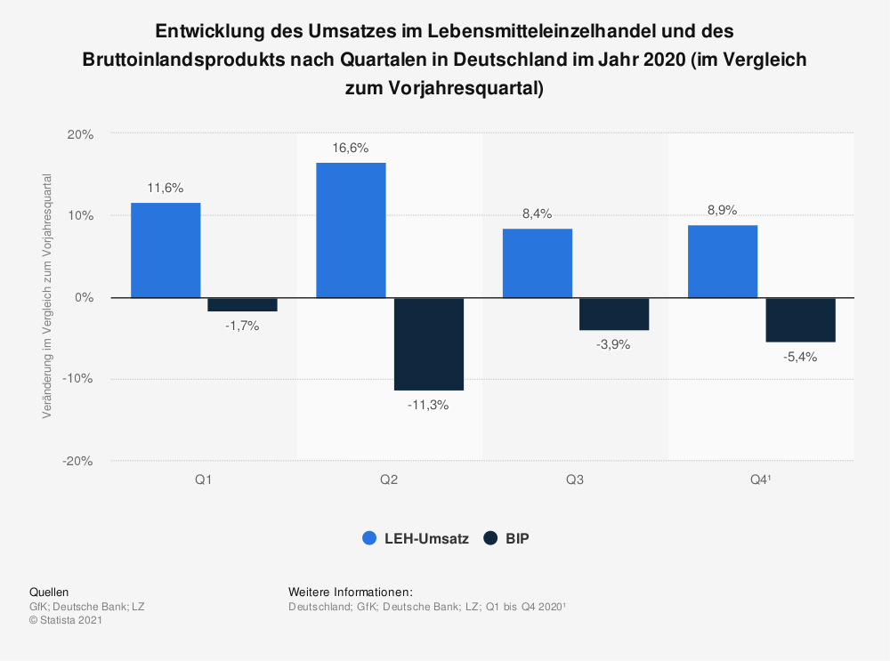 Statistik: Entwicklung des Umsatzes im Lebensmitteleinzelhandel und des Bruttoinlandsprodukts nach Quartalen in Deutschland im Jahr 2020 (im Vergleich zum Vorjahresquartal)   Statista