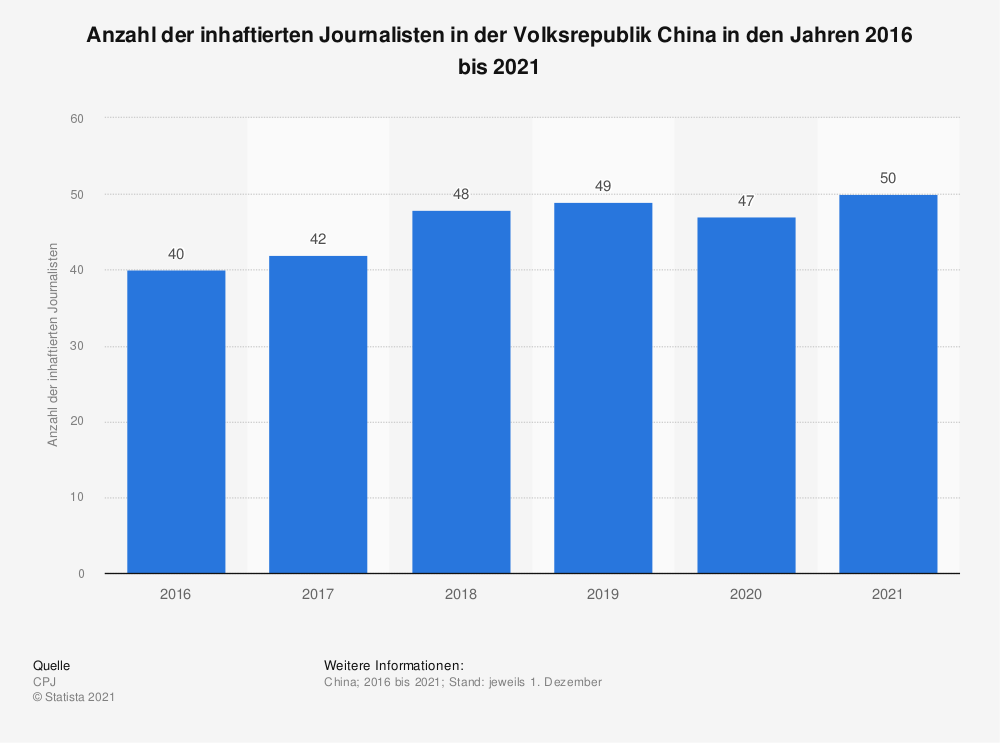Statistik: Anzahl der inhaftierten Journalisten in der Volksrepublik China in den Jahren 2016 bis 2020 | Statista