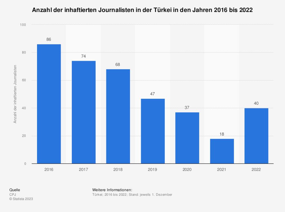 Statistik: Anzahl der inhaftierten Journalisten in der Türkei in den Jahren 2016 bis 2020 | Statista