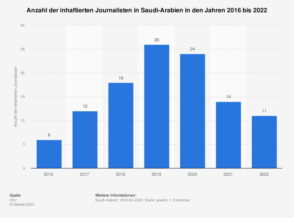 Statistik: Anzahl der inhaftierten Journalisten in Saudi-Arabien in den Jahren 2016 bis 2020   Statista