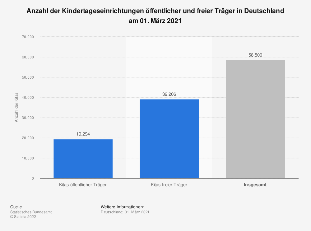 Statistik: Anzahl der Kindertageseinrichtungen öffentlicher und freier Träger in Deutschland am 01. März 2020 | Statista