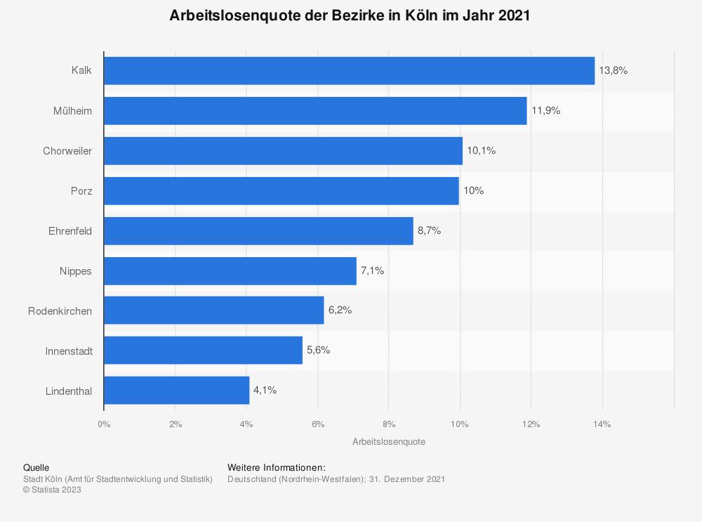 Statistik: Arbeitslosenquote der Bezirke in Köln im Jahr 2019   Statista