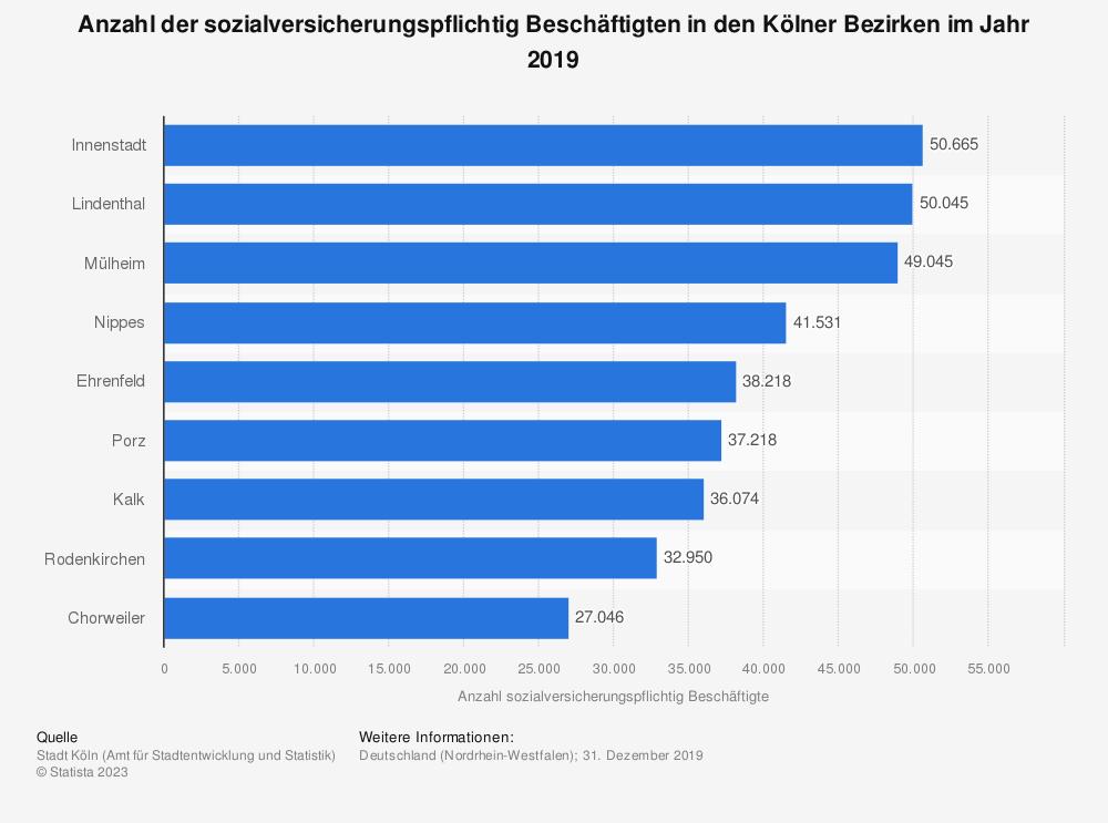 Statistik: Anzahl der sozialversicherungspflichtig Beschäftigten in den Kölner Bezirken im Jahr 2019 | Statista
