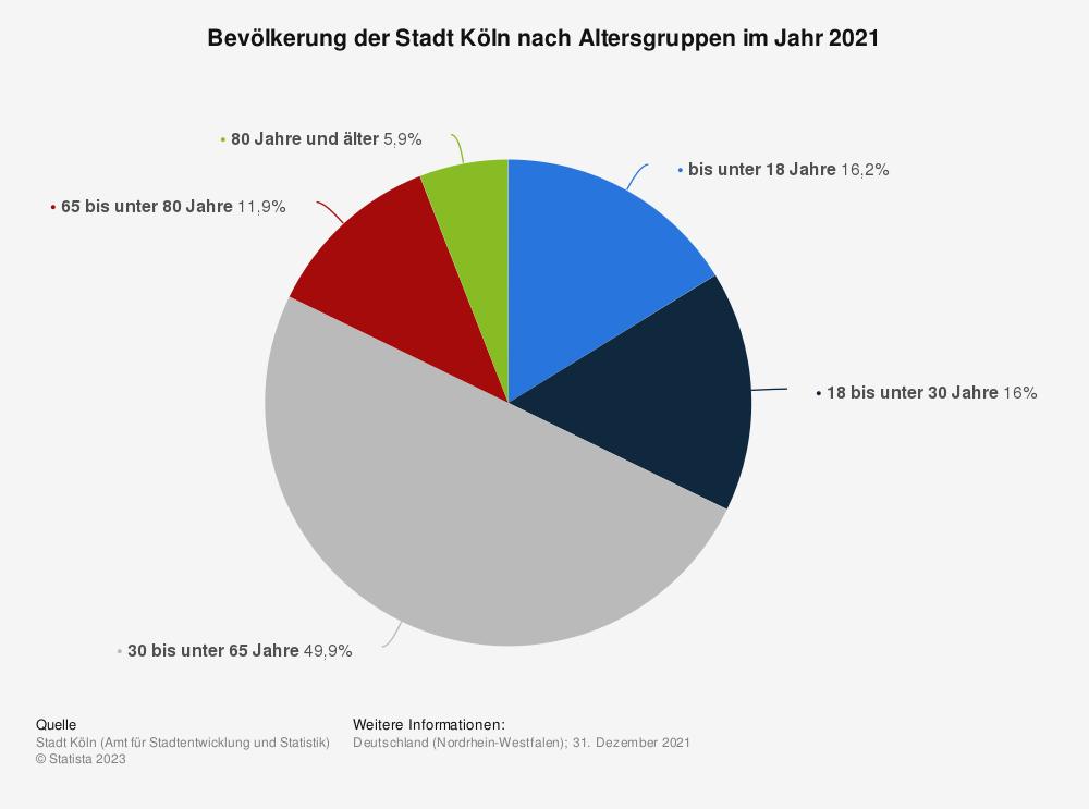 Statistik: Bevölkerung der Stadt Köln nach Altersgruppen im Jahr 2019 | Statista