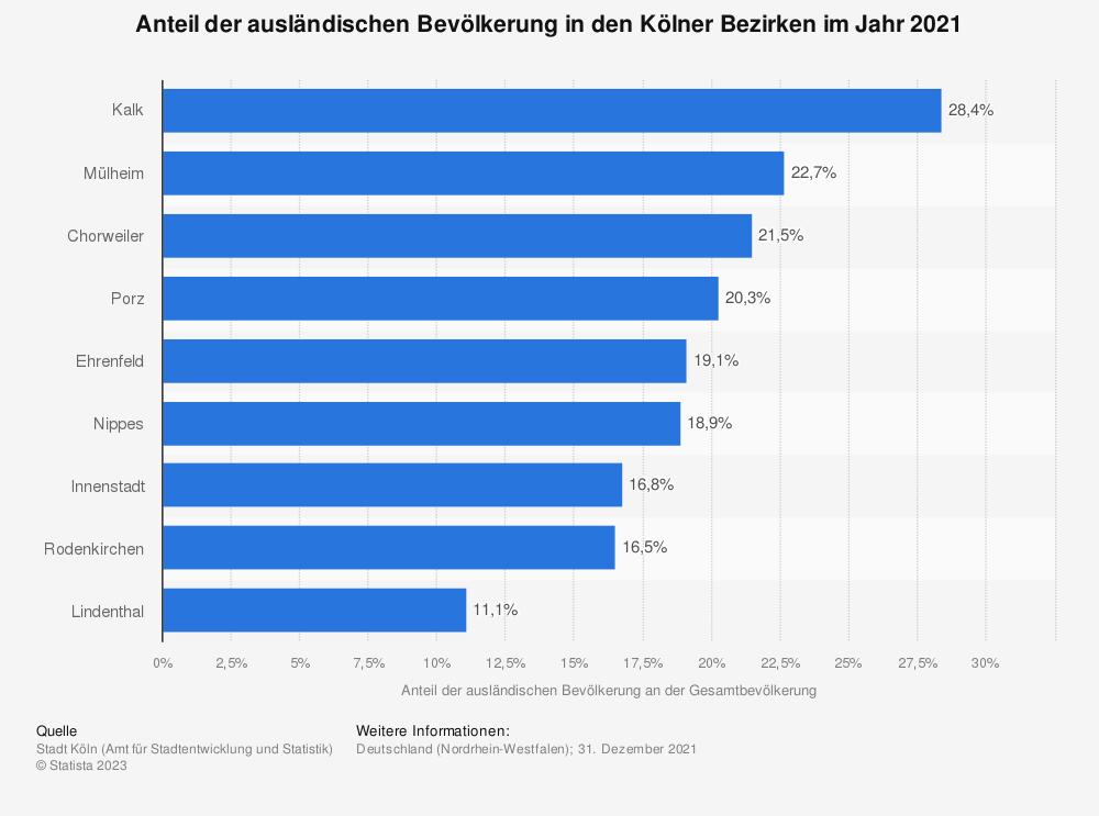 Statistik: Anteil der ausländischen Bevölkerung in den Kölner Bezirken im Jahr 2019 | Statista