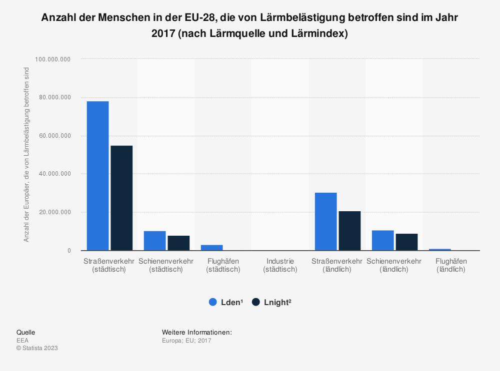 Statistik: Anzahl der Menschen in der EU-28, die von Lärmbelästigung betroffen sind im Jahr 2017 (nach Lärmquelle und Lärmindex) | Statista
