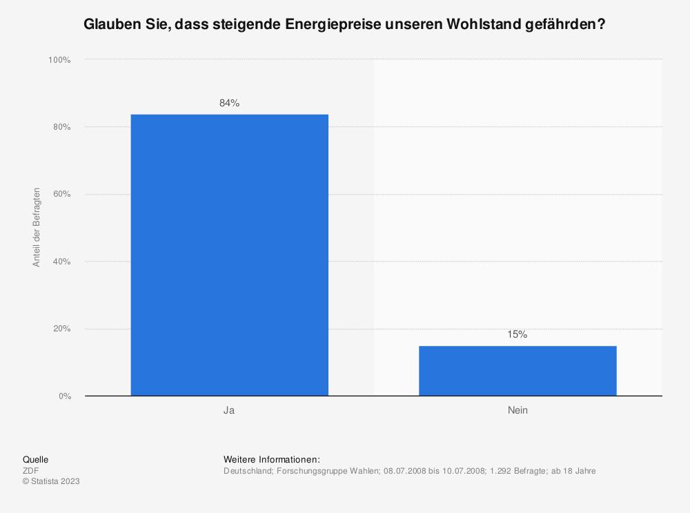 Statistik: Glauben Sie, dass steigende Energiepreise unseren Wohlstand gefährden? | Statista