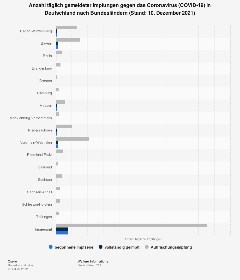 Statistik: Anzahl täglich gemeldeter Impfungen gegen das Coronavirus (COVID-19) in Deutschland nach Bundesländern (Stand: 22. Oktober 2021) | Statista