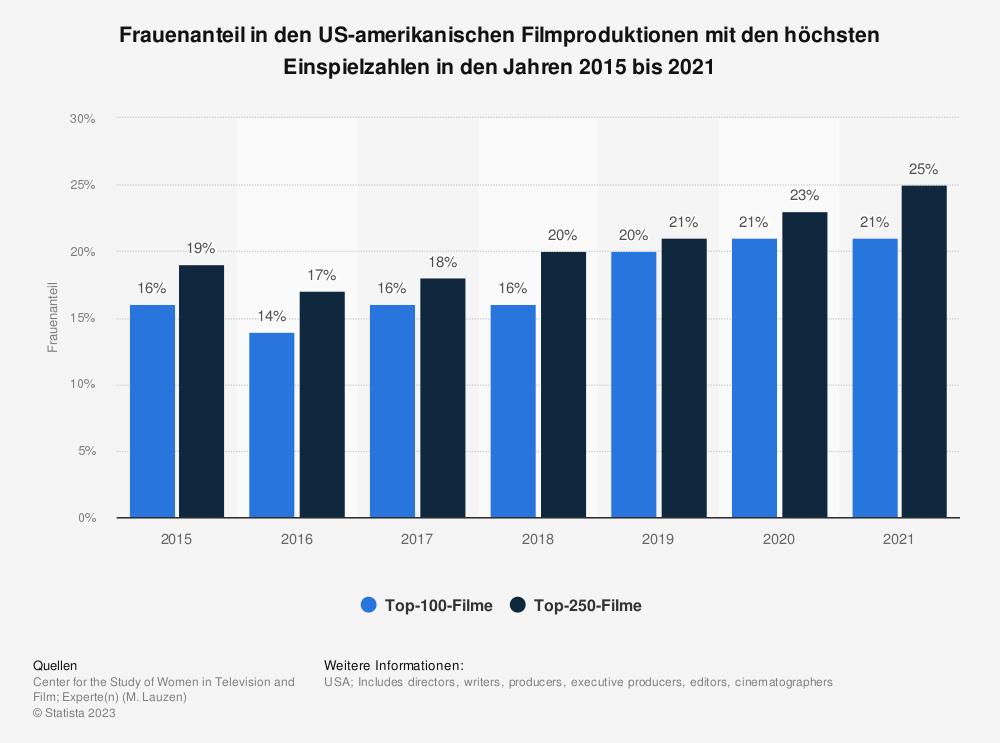 Statistik: Frauenanteil in den US-amerikanischen Filmproduktionen mit den höchsten Einspielzahlen in den Jahren 2015 bis 2020   Statista