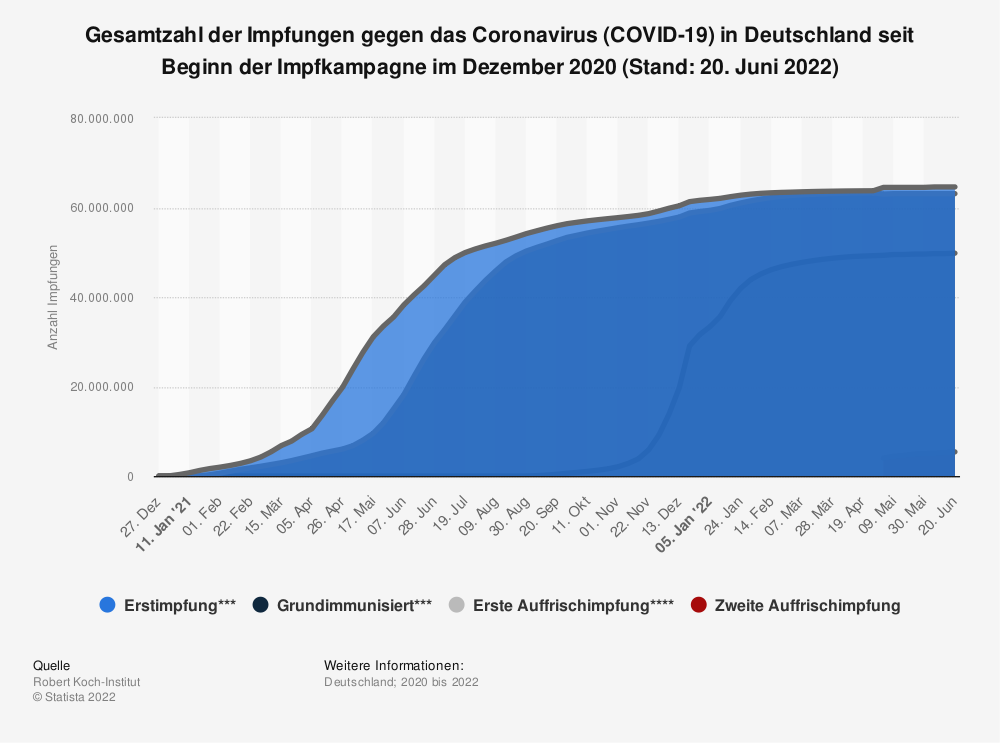Statistik: Gesamtzahl der Impfungen gegen das Coronavirus (COVID-19) in Deutschland seit Beginn der Impfkampagne im Dezember 2020 (Stand: 14. Mai 2021) | Statista
