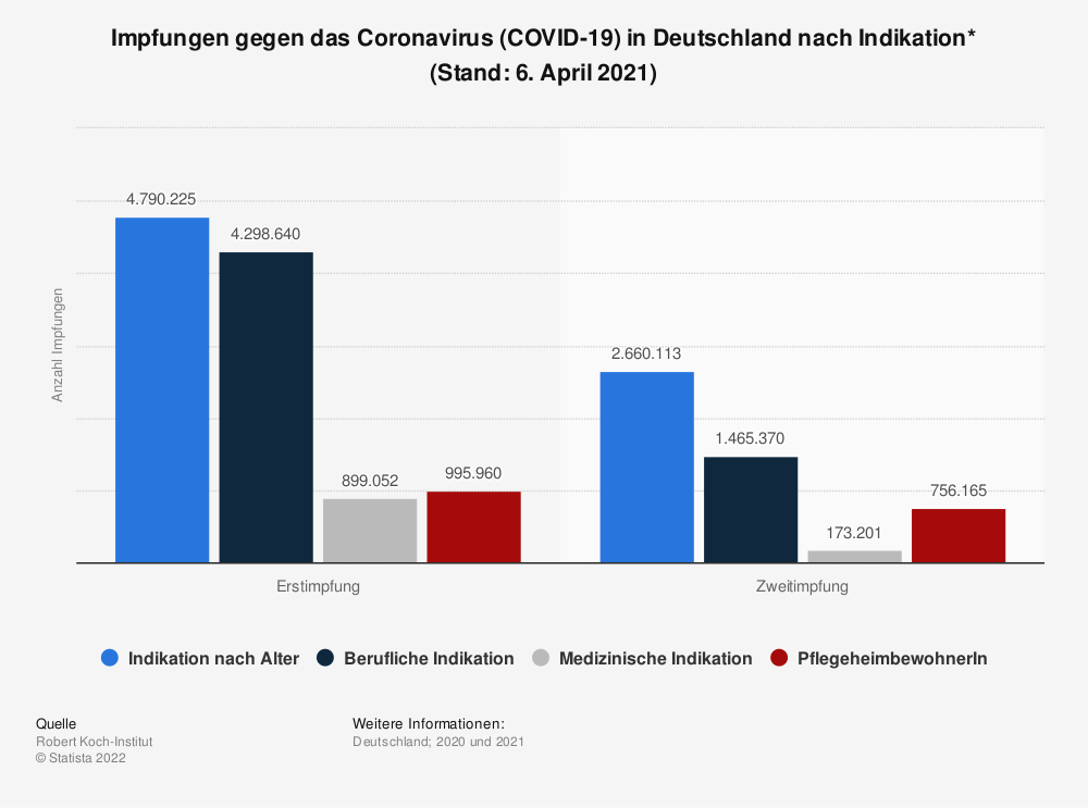 Statistik: Impfungen gegen das Coronavirus (COVID-19) in Deutschland nach Indikation* (Stand: 6. April 2021) | Statista