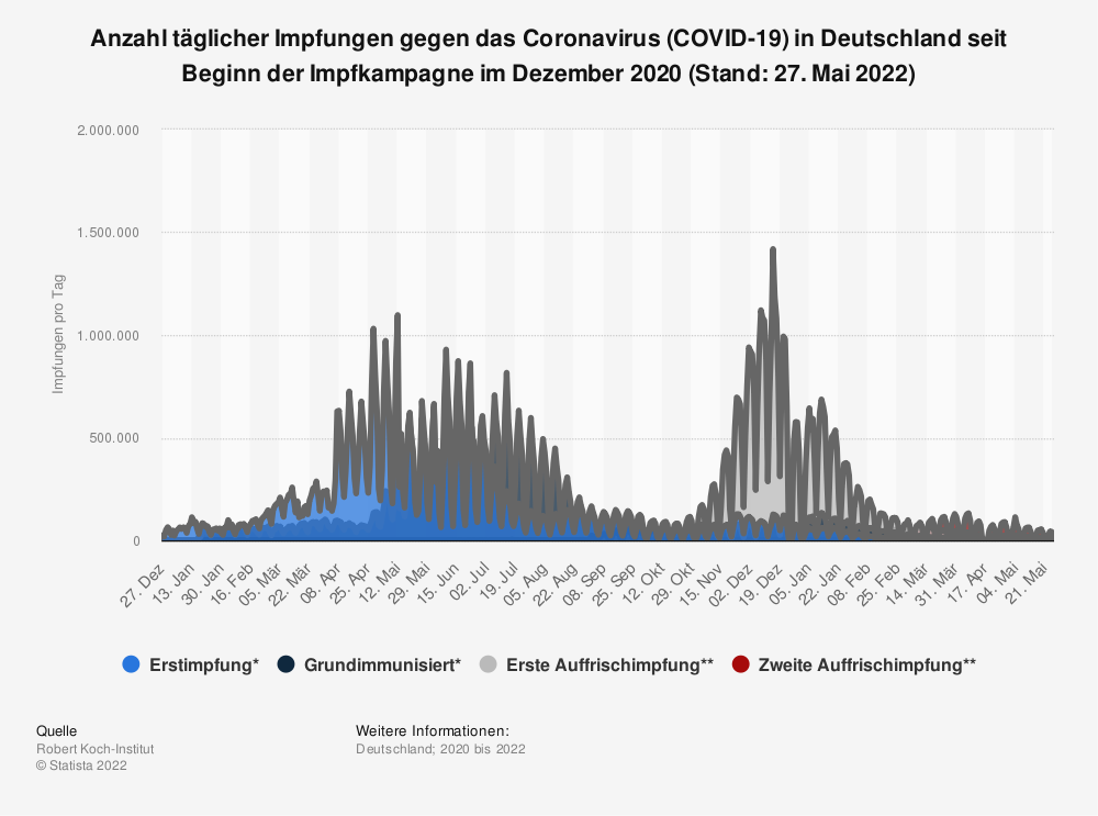 Statistik: Anzahl täglicher Erstimpfungen gegen das Coronavirus (COVID-19) in Deutschland seit Beginn der Impfkampagne im Dezember 2020 (Stand: 6. Mai 2021) | Statista