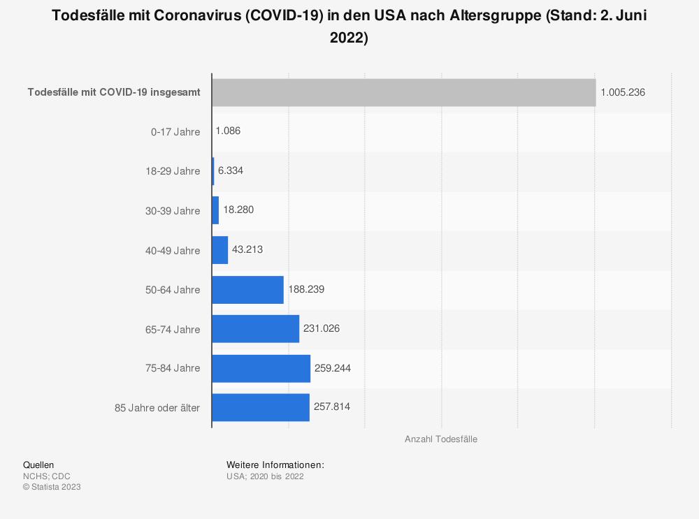 Statistik: Todesfälle mit Coronavirus (COVID-19) in den USA nach Altersgruppe (Stand: 28. April 2021) | Statista