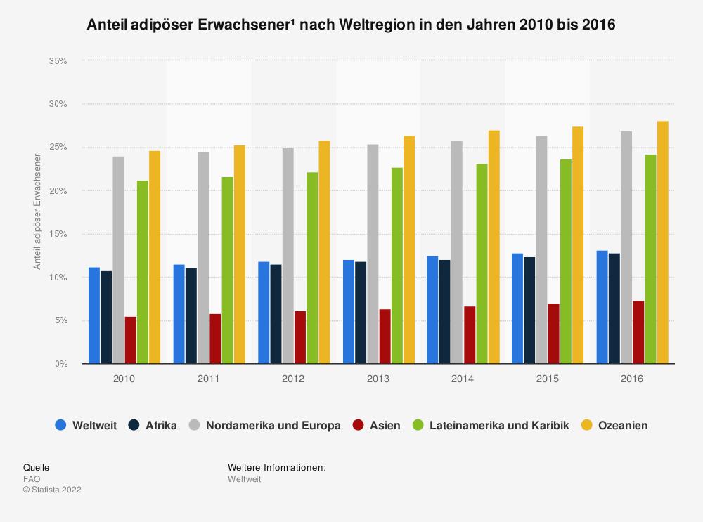 Statistik: Anteil adipöser Erwachsener¹ nach Weltregion in den Jahren 2010 bis 2016 | Statista