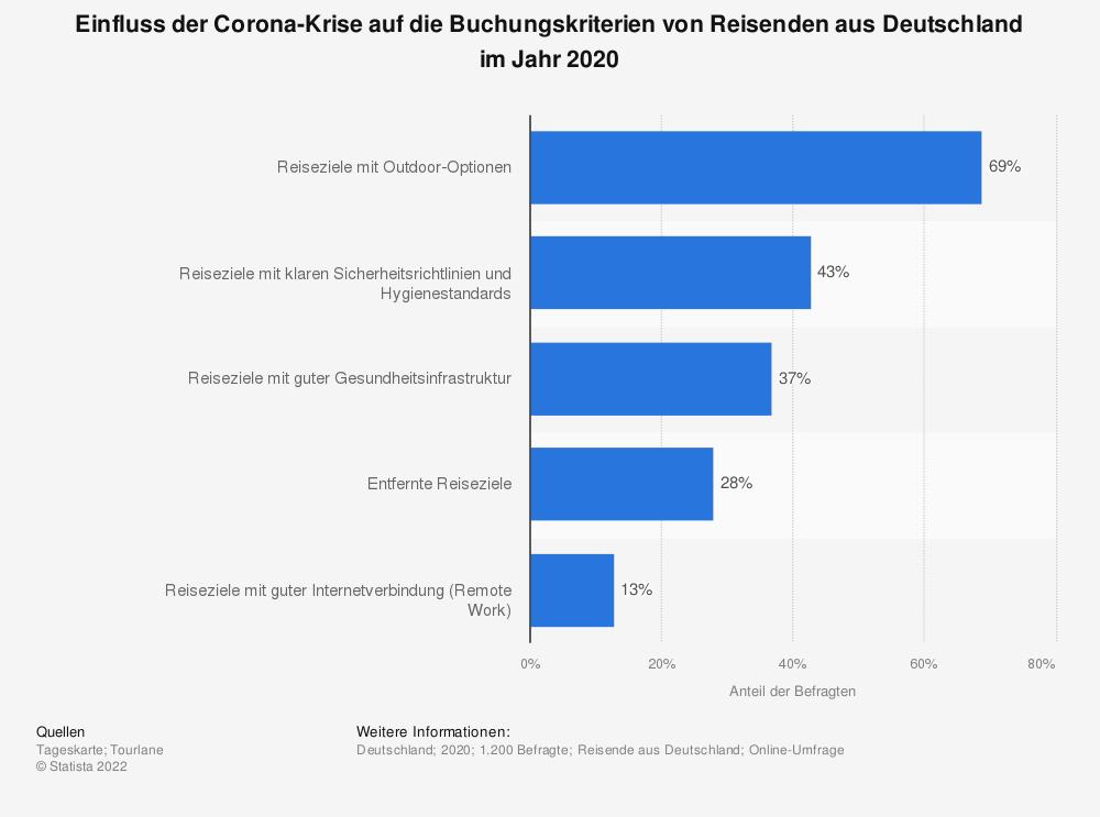 Statistik: Einfluss der Corona-Krise auf die Buchungskriterien von Reisenden aus Deutschland im Jahr 2020 | Statista