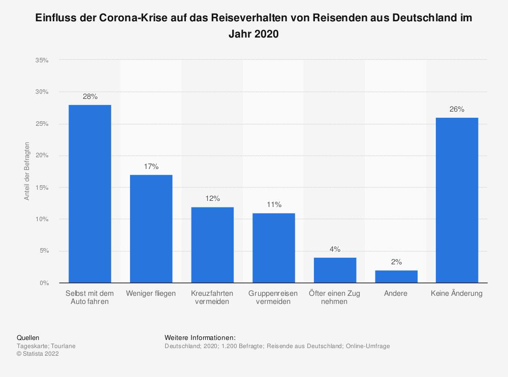 Statistik: Einfluss der Corona-Krise auf das Reiseverhalten von Reisenden aus Deutschland im Jahr 2020 | Statista
