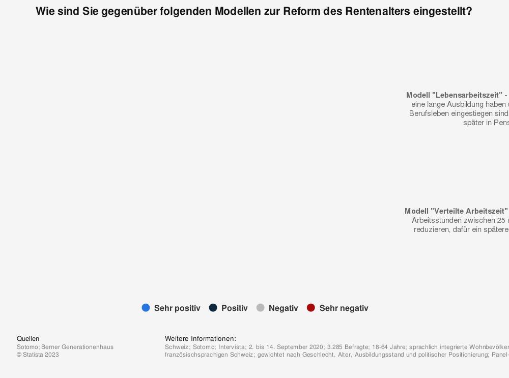 Statistik: Wie sind Sie gegenüber folgenden Modellen zur Reform des Rentenalters eingestellt?   Statista