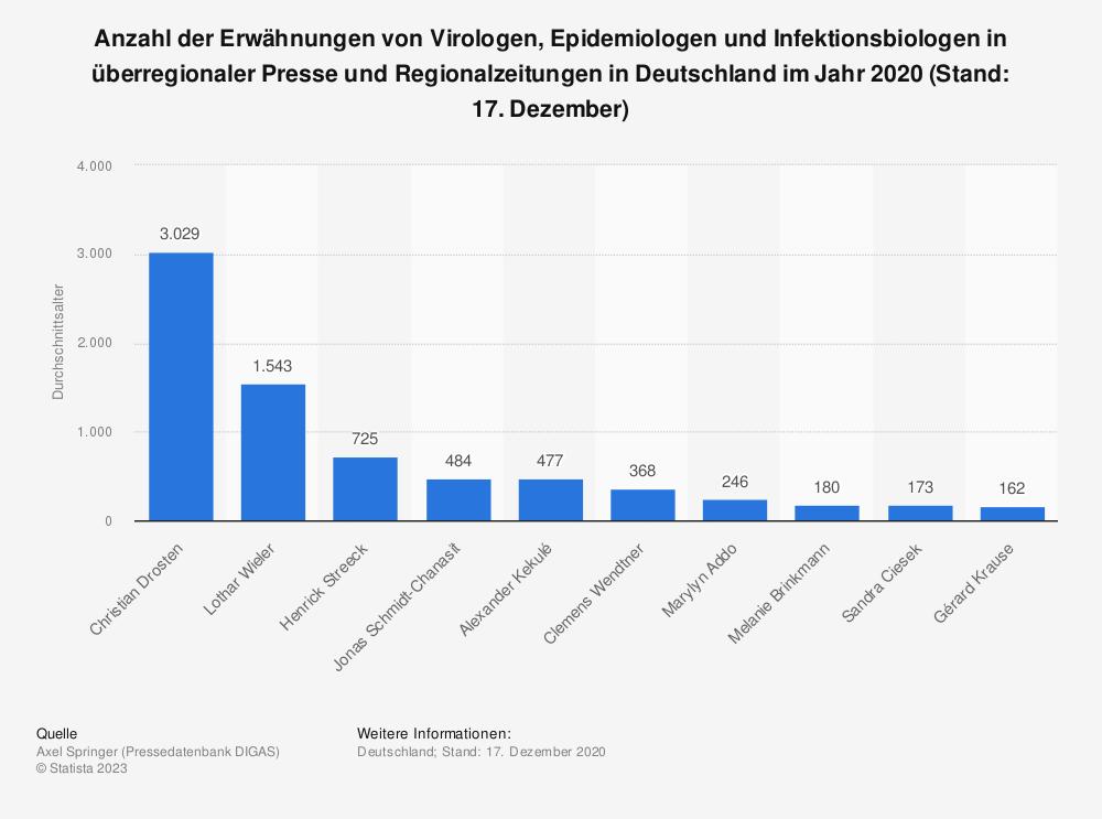 Statistik: Anzahl der Erwähnungen von Virologen, Epidemiologen und Infektionsbiologen in überregionaler Presse und Regionalzeitungen in Deutschland im Jahr 2020 (Stand: 17. Dezember)   Statista
