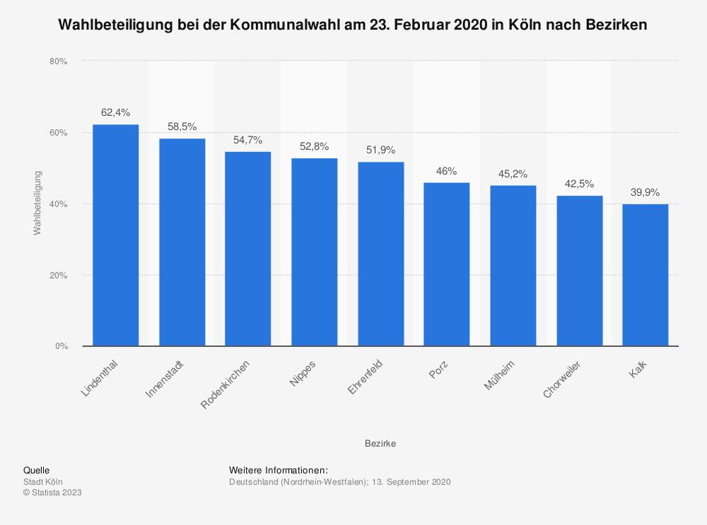 Statistik: Wahlbeteiligung bei der Kommunalwahl am 23. Februar 2020 in Köln nach Bezirken  | Statista