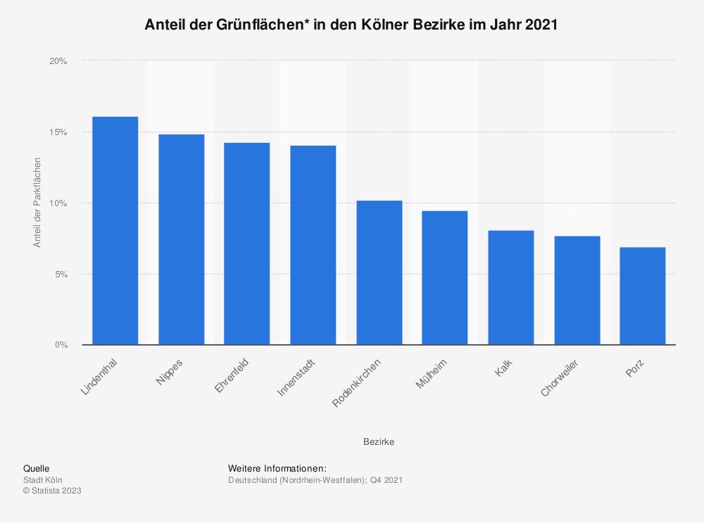 Statistik: Anteil der Grünflächen* in den Kölner Bezirke im Jahr 2019  | Statista