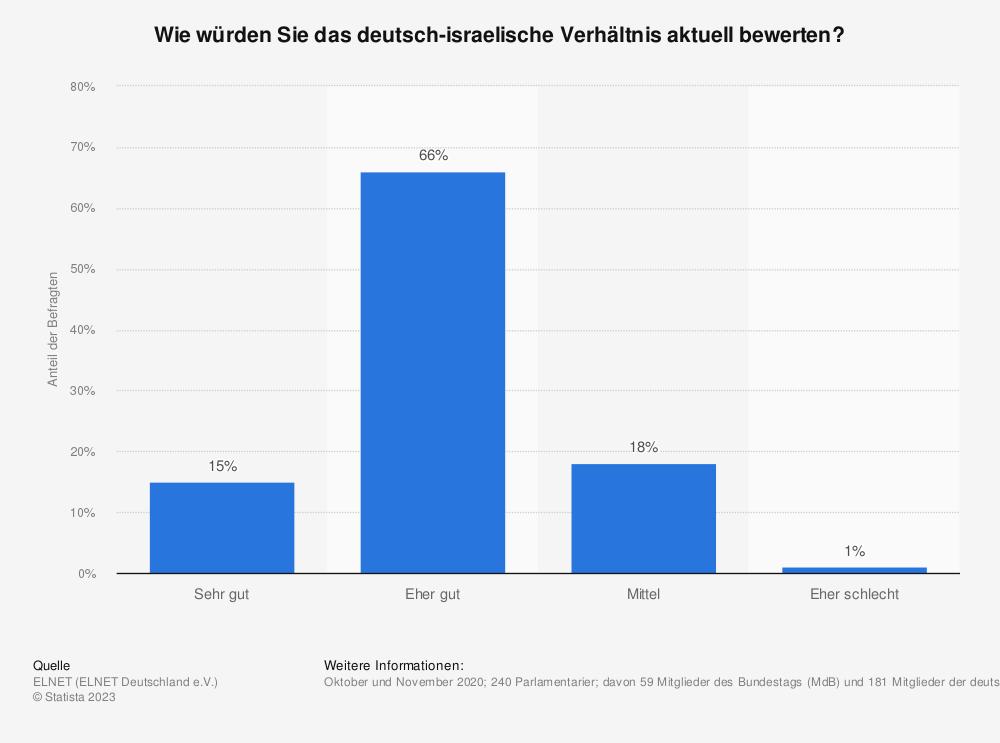 Statistik: Wie würden Sie das deutsch-israelische Verhältnis aktuell bewerten? | Statista