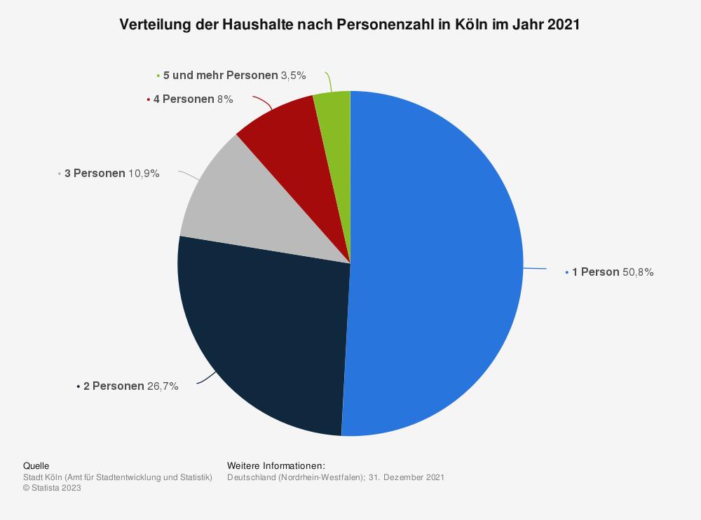 Statistik: Verteilung der Haushalte nach Personenzahl in Köln im Jahr 2019 | Statista