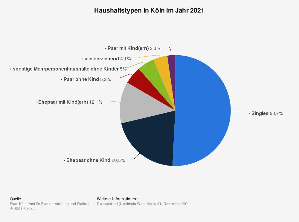 Statistik: Haushaltstypen in Köln im Jahr 2019 | Statista