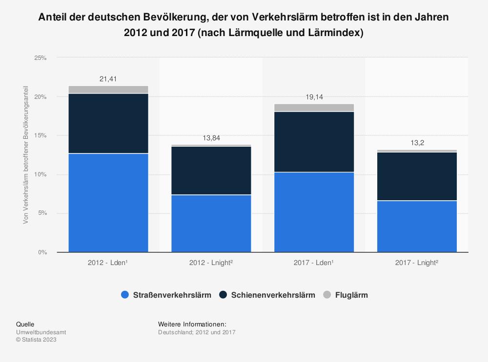 Statistik: Anteil der deutschen Bevölkerung, der von Verkehrslärm betroffen ist in den Jahren 2012 und 2017 (nach Lärmquelle und Lärmindex) | Statista