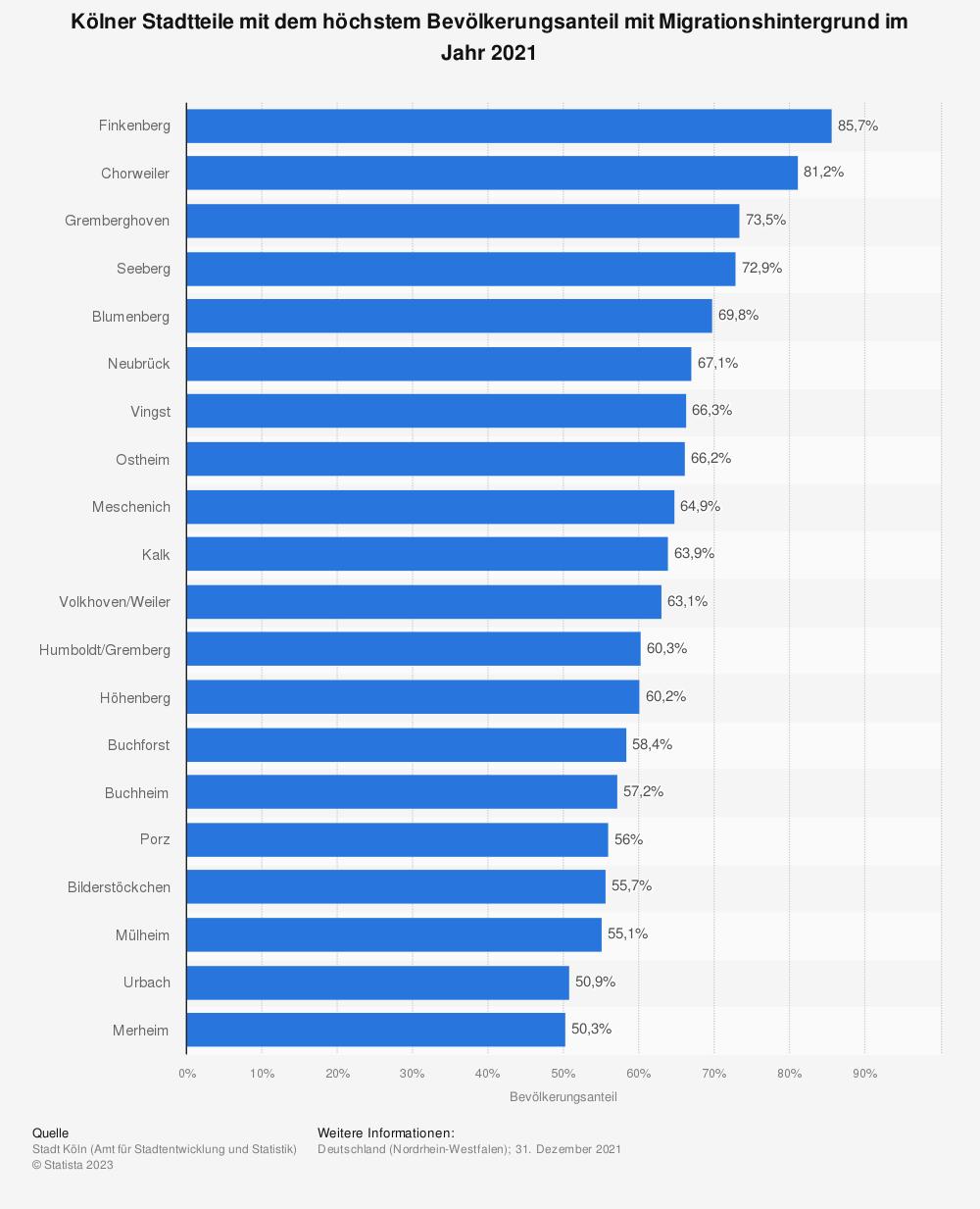 Statistik: Kölner Stadtteile mit dem höchstem Bevölkerungsanteil mit Migrationshintergrund im Jahr 2019   Statista