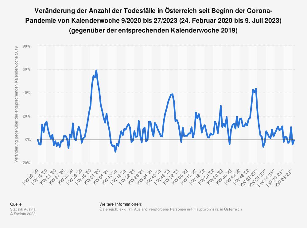 Statistik: Veränderung der Anzahl der Todesfälle in Österreich seit Beginn der Corona-Pandemie von Kalenderwoche 9/2020 bis 40/2021 (24. Februar 2020 bis 10. Oktober 2021) (gegenüber der entsprechenden Kalenderwoche 2019)   Statista