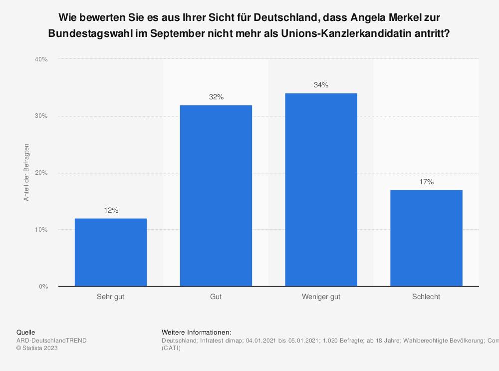 Statistik: Wie bewerten Sie es aus Ihrer Sicht für Deutschland, dass Angela Merkel zur Bundestagswahl im September nicht mehr als Unions-Kanzlerkandidatin antritt?   Statista