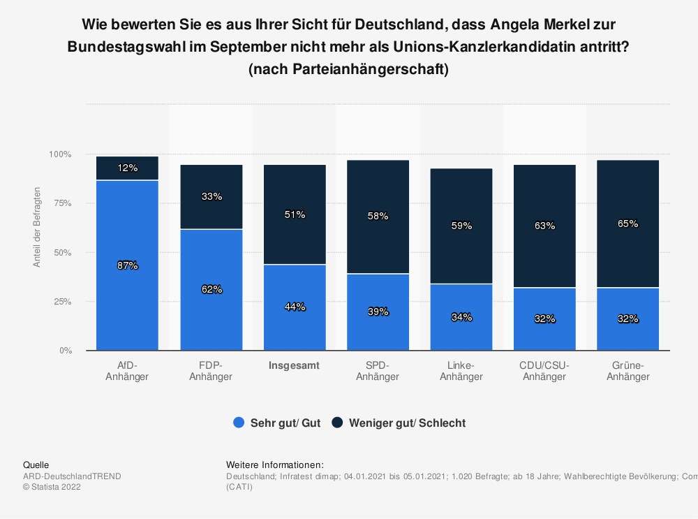 Statistik: Wie bewerten Sie es aus Ihrer Sicht für Deutschland, dass Angela Merkel zur Bundestagwahl im September nicht mehr als Unions-Kanzlerkandidatin antritt? (nach Parteianhängerschaft) | Statista